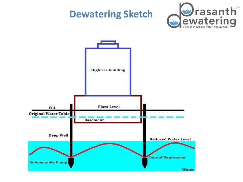 deep well dewatering system in chennai